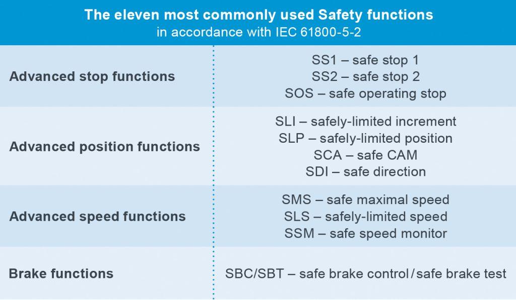 Die Bibliothek enthält in der Grundausführung die elf gängigsten Sicherheitsfunktionen entsprechend IEC 61800-5-2