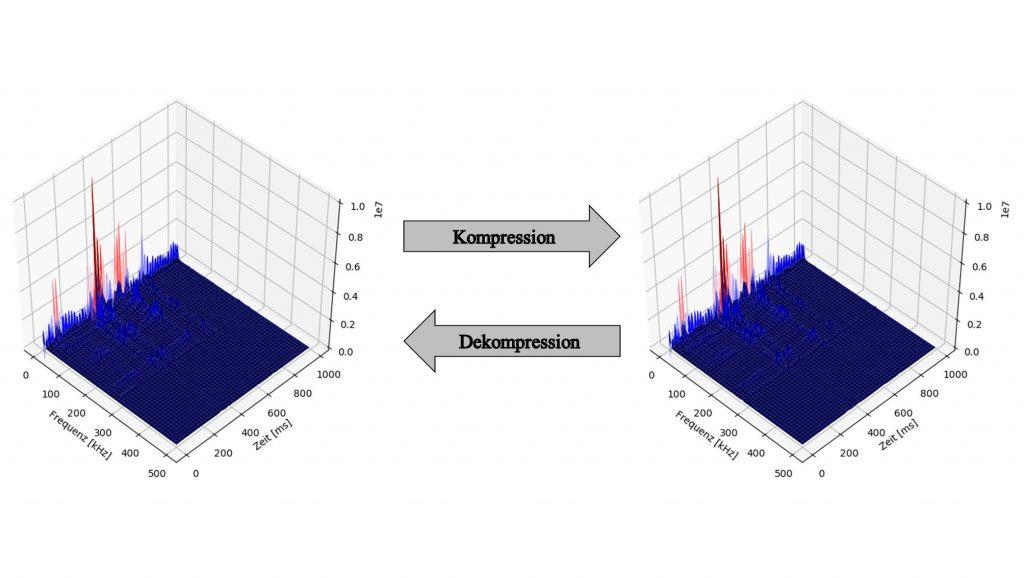 Frequenzspektrum der hochauflösenden Originaldaten (links) und der um Faktor 1.000 komprimierten Daten (rechts).