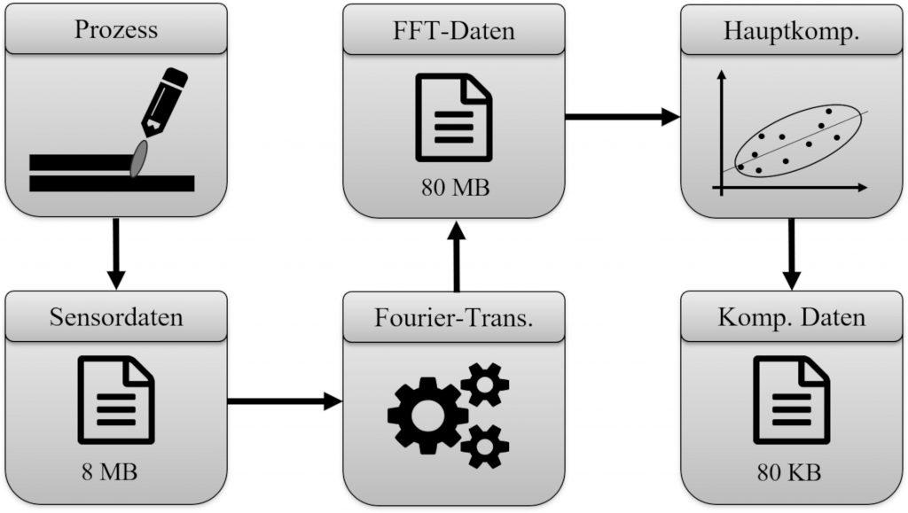 Schematische Darstellung des Signalflusses bei der Datenkompression von Prozessdaten mittels Fouriertransformation mit anschließender Hauptkomponentenanalyse am Beispiel des Lichtbogenschweißens.
