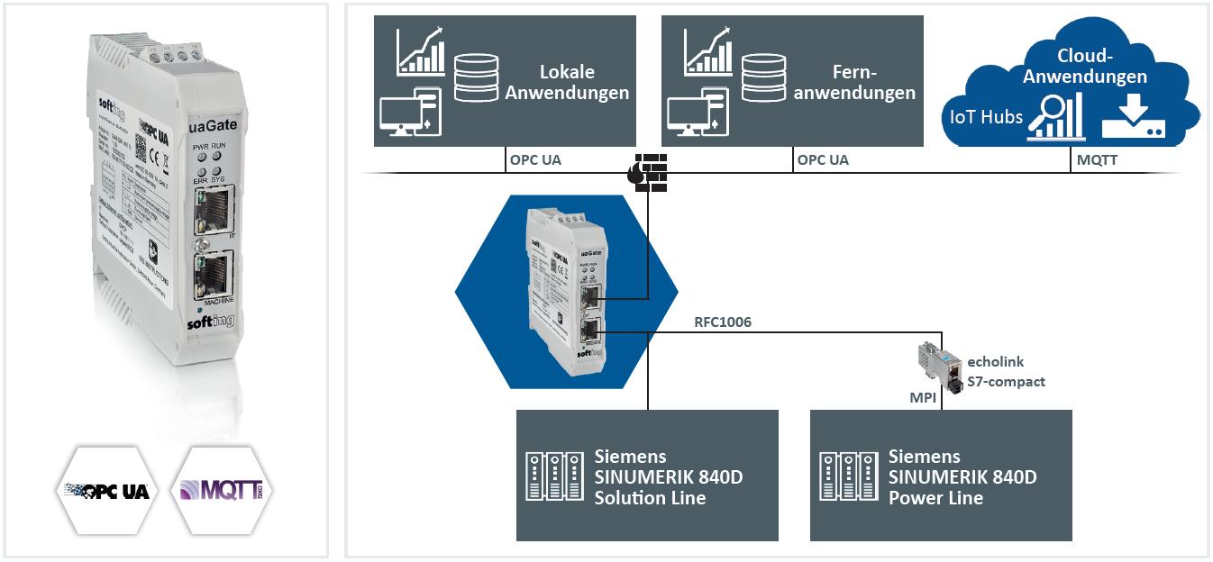 OPC-UA-Server-Gateway für Sinumerik-840D-Steuerungen