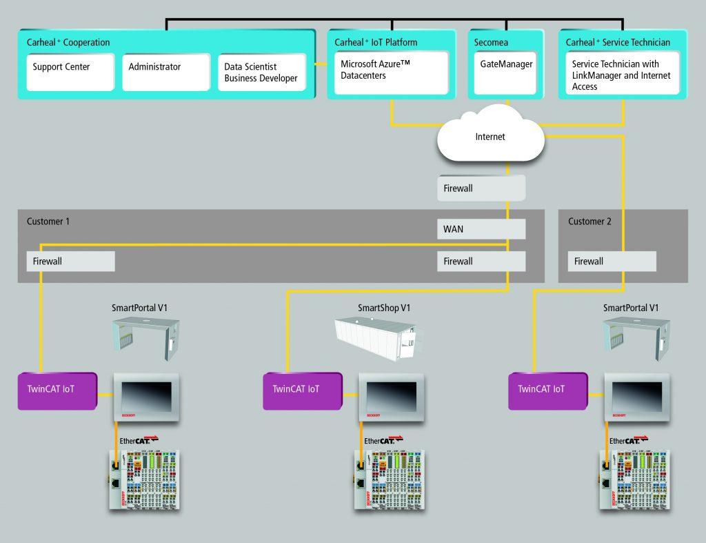 Die Grafik zeigt die Hardware-Strukturen und Kommunikationswege in den verschiedenen Kabinentypen.