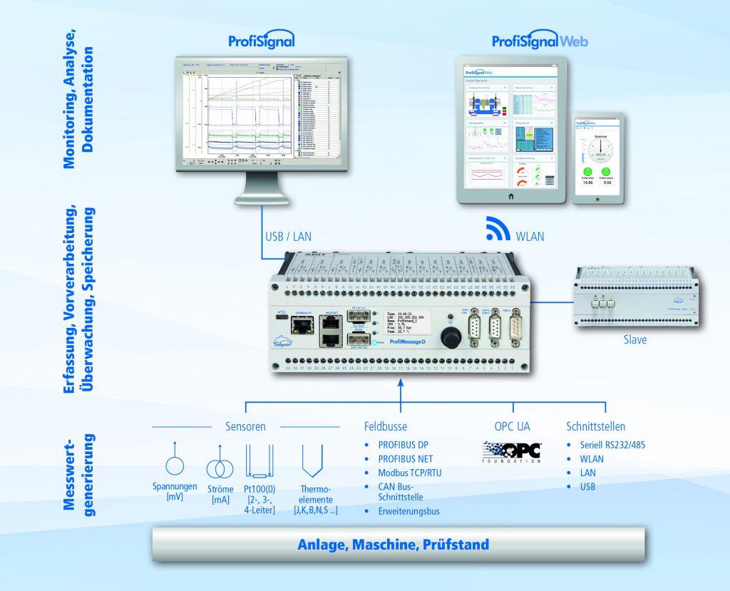 Dank OPC UA Schnittstelle können die ProfiMessage D Geräte den Datenaustausch über alle Ebenen eines Unternehmens übernehmen.