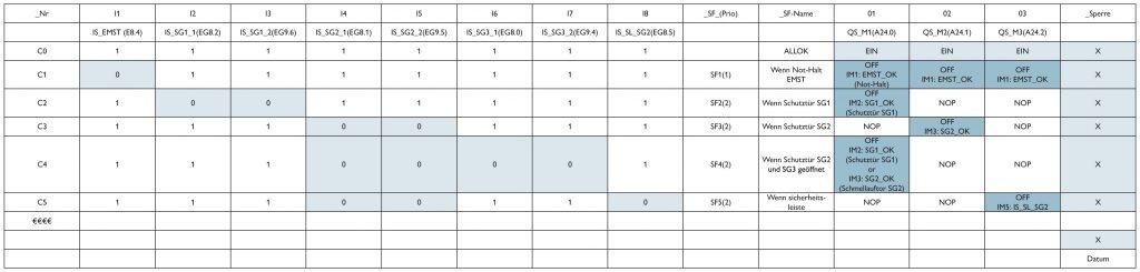 Cause-and-Effect-Matrix zur Spezifikation der Ansteuerlogik