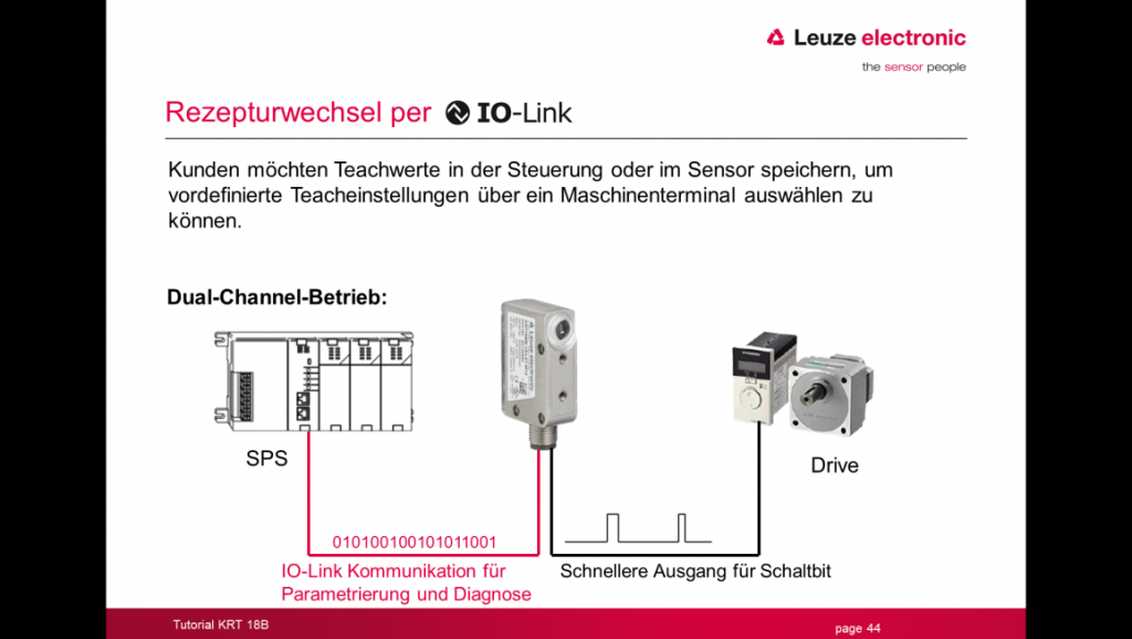 Dual Channel mit Anbindung an die SPS