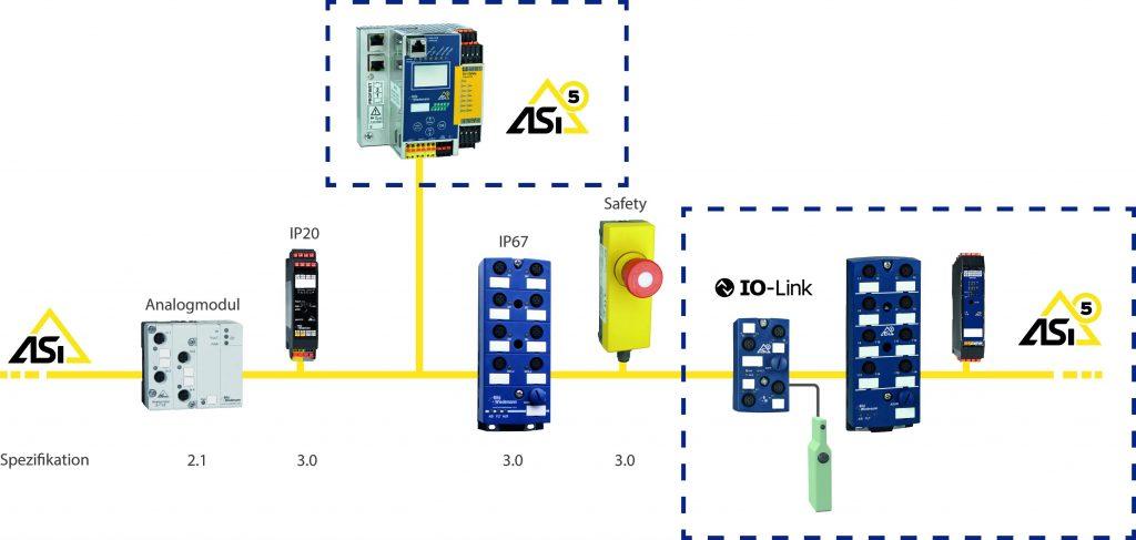 Neue ASi-5 Komponenten können nicht nur in reinen ASi-5 Netzen genutzt, sondern auch in bestehende ASi Applikationen integriert werden.