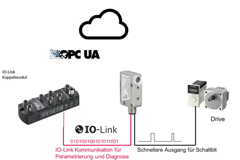 Dual Channel und IIoT/ Industrie 4.0 beim binärschaltenden Sensor