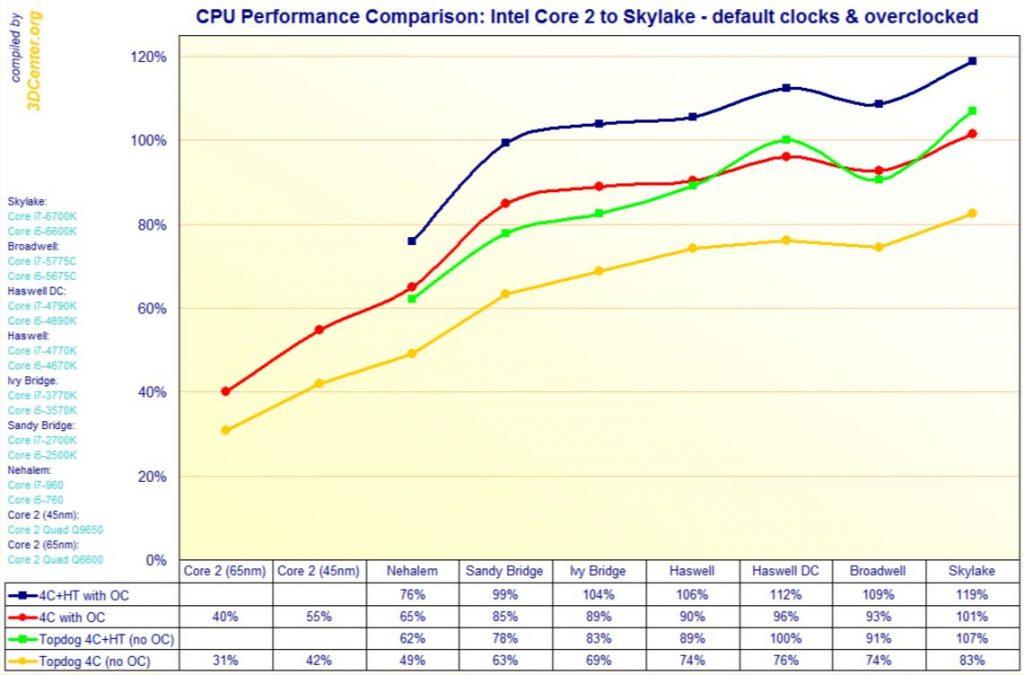 Mit neuen Prozessoren werden deutliche Performancesteigerungen erreicht und dies bei geringerer Leistungsaufnahme (rechts: Skylake Benchmark, links: ältere Prozessorgenerationen).