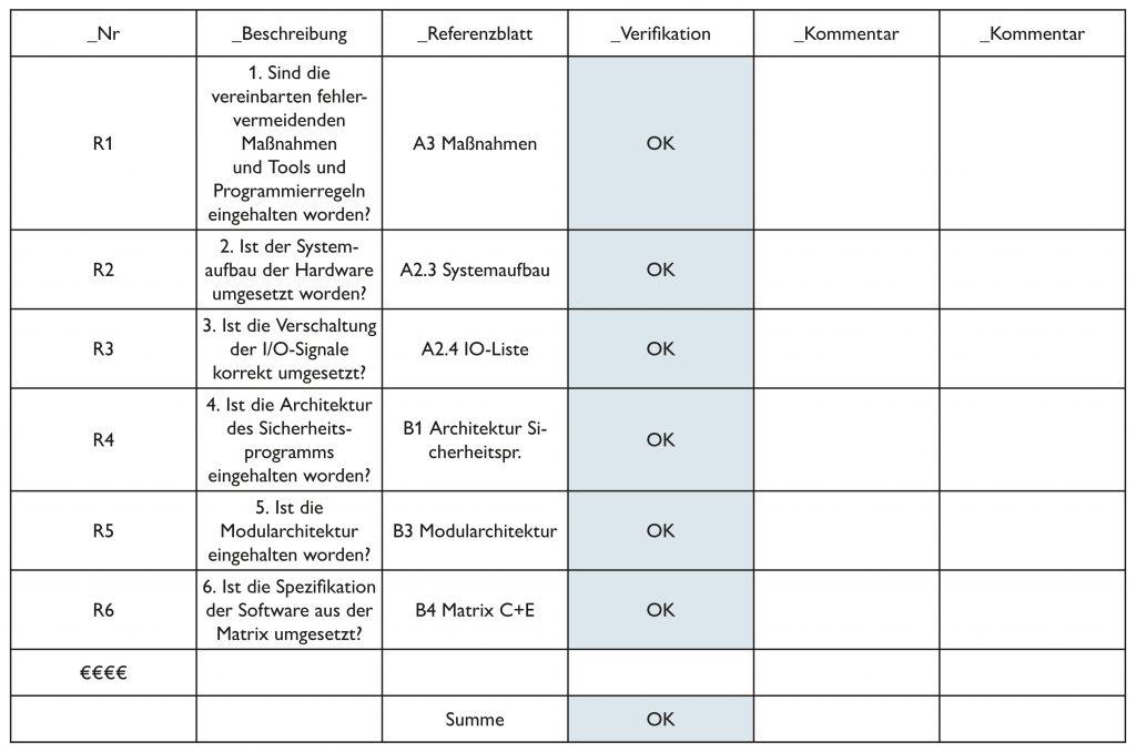 Zusammenfassung der Ergebnisse der Verifikationsaktivitäten mittels Codereview