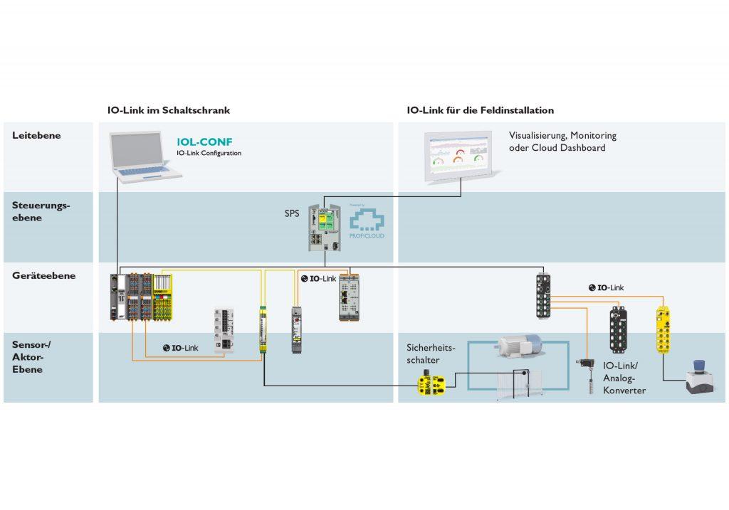Von der sicheren Steuerung über Profinet und IO-Link bis in die Sensor-Aktor-Ebene lassen sich Daten via Profisafe übertragen.