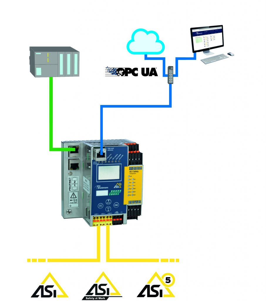 Über die integrierte OPC-UA-Schnittstelle in den Gateways von Bihl+Wiedemann können produktions-, prozess- und wartungsrelevante Daten standardisiert und plattformunabhängig an höhere Ebenen weitergegeben werden.