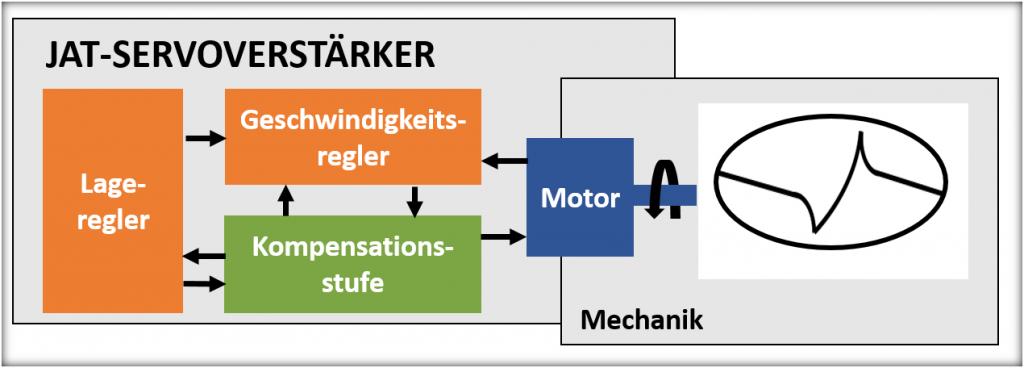 Kompensation der Wechselwirkungen von Mechanik und Regelung