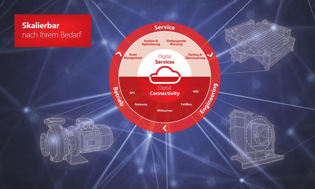 Danfoss Drives arbeitet an vielfältigen Tools zur Vereinfachung von Engineering, Betrieb und Service, durch eine flexible Digitalisierung der Antriebstechnik in modernen Anlagen.