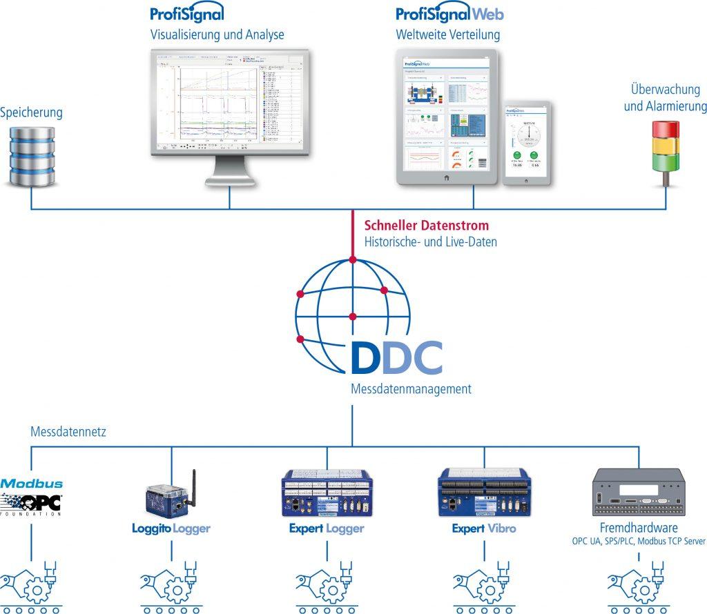 Im Delphin Data Center werden Mess- und Prozessdaten aus beliebigen Quellen zusammengeführt, synchronisiert, intelligent vorverarbeitet und gemeinsam analysiert.