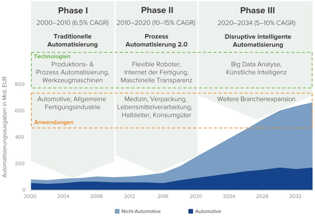 Erwartete Entwicklung des Automatisierungsmarktes zwischen 2000 und 2034