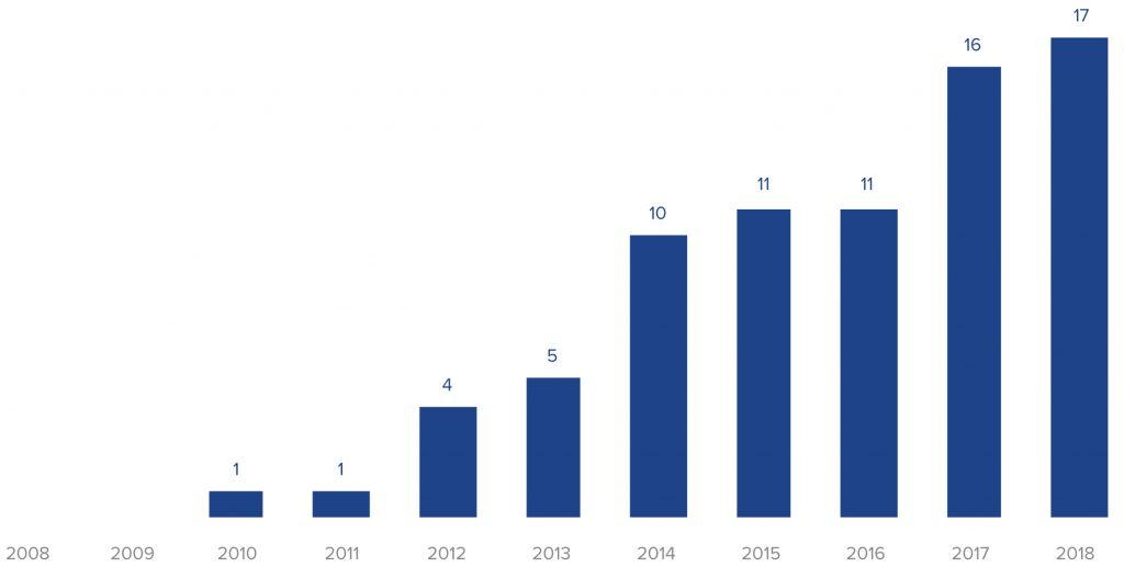 Anzahl relevanter IAS-Transaktionen der Jahre 2008 bis 2018