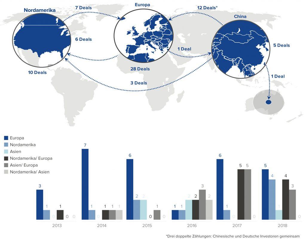Globale M&A-Aktivität innerhalb des IAS-Segments (2013 bis 2018)