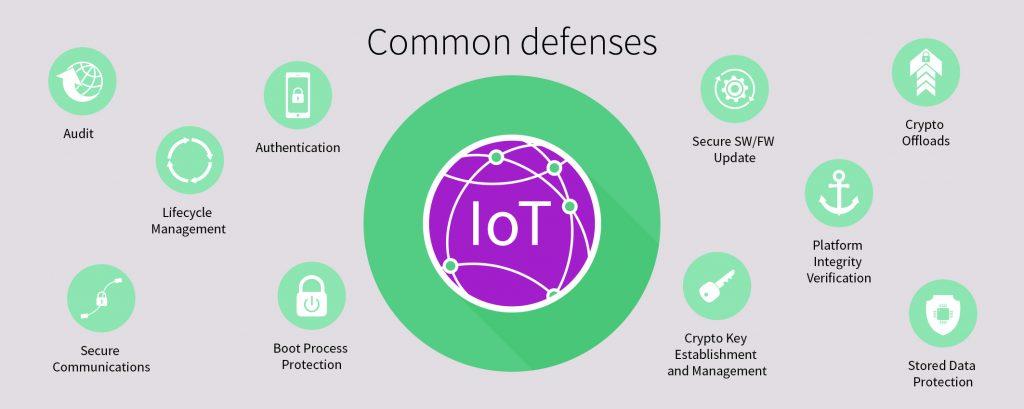 Gebräuchliche Cybersicherheits-Mechanismen