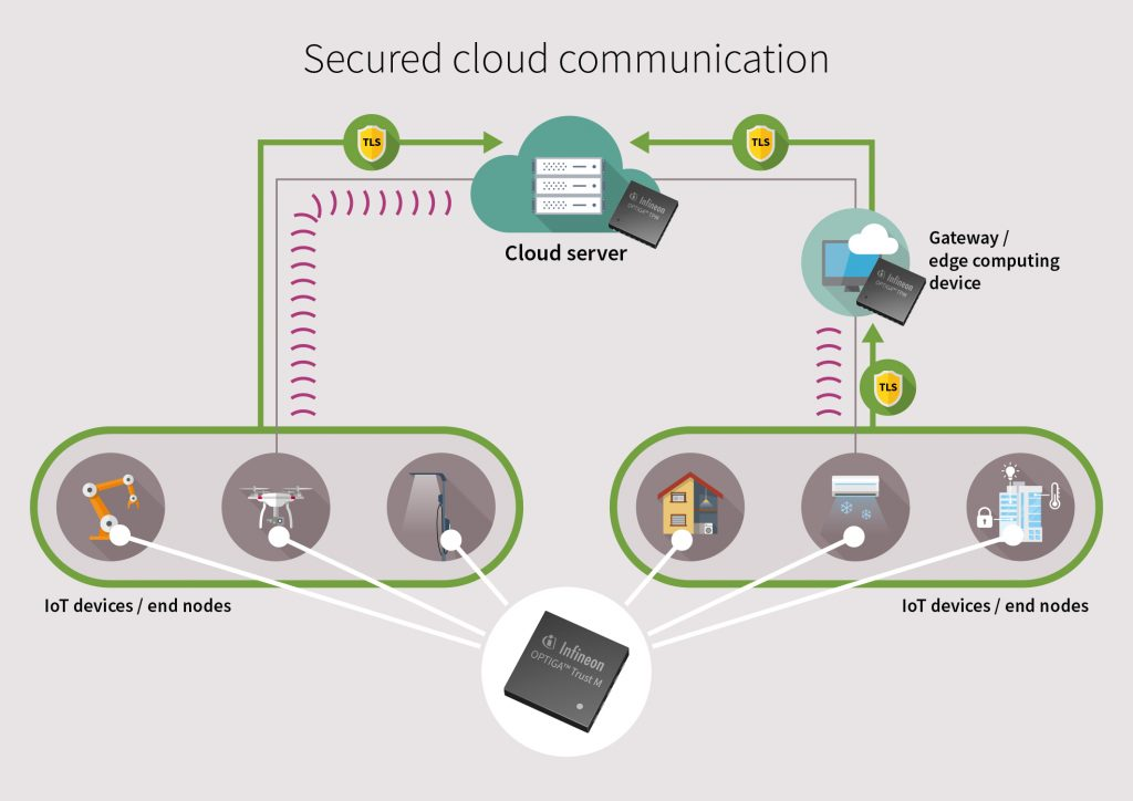 Hardware-Geräteidentitäten für eine sichere Cloud-Konnektivität