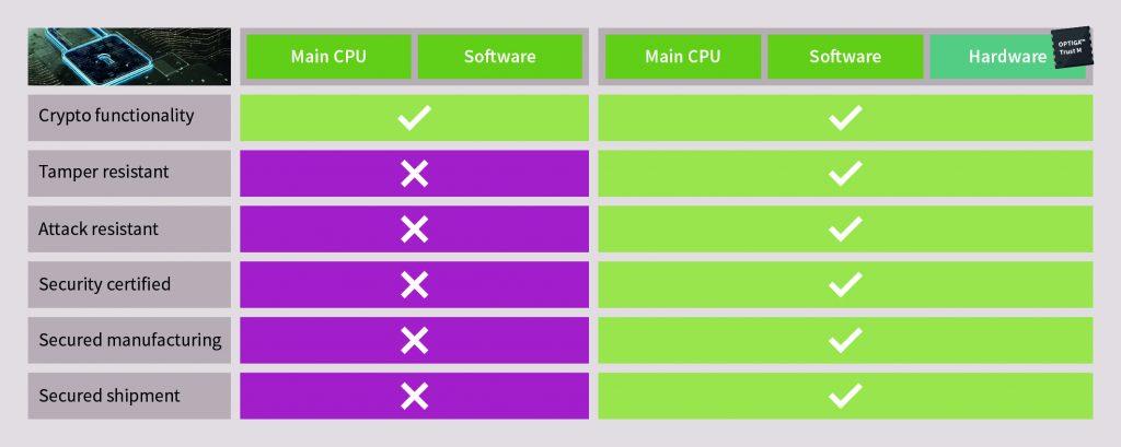 Vergleich von Hardware- und Software-Vertrauensankern