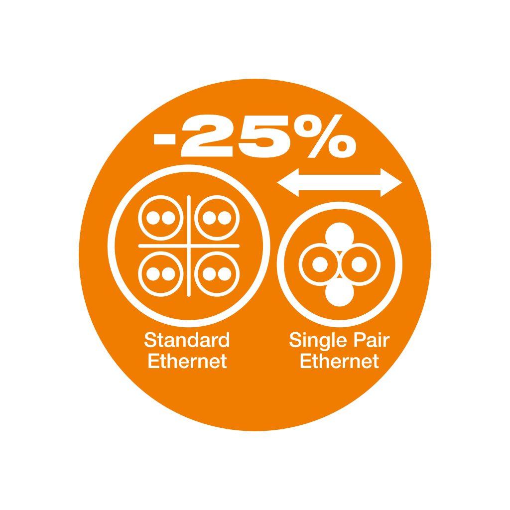 Die um 25 Prozent reduzierte Baugröße ermöglicht z.B. die Installation der SPE-Leitung in der Energiekette und eine sichere Übertragung von Datenraten zwischen 10MBit/s bis zu 1Gibt/s.