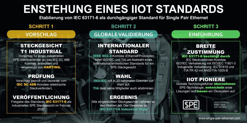 Bisherige Historie der IEC63171-6 als Standard für Single Pair Ethernet.