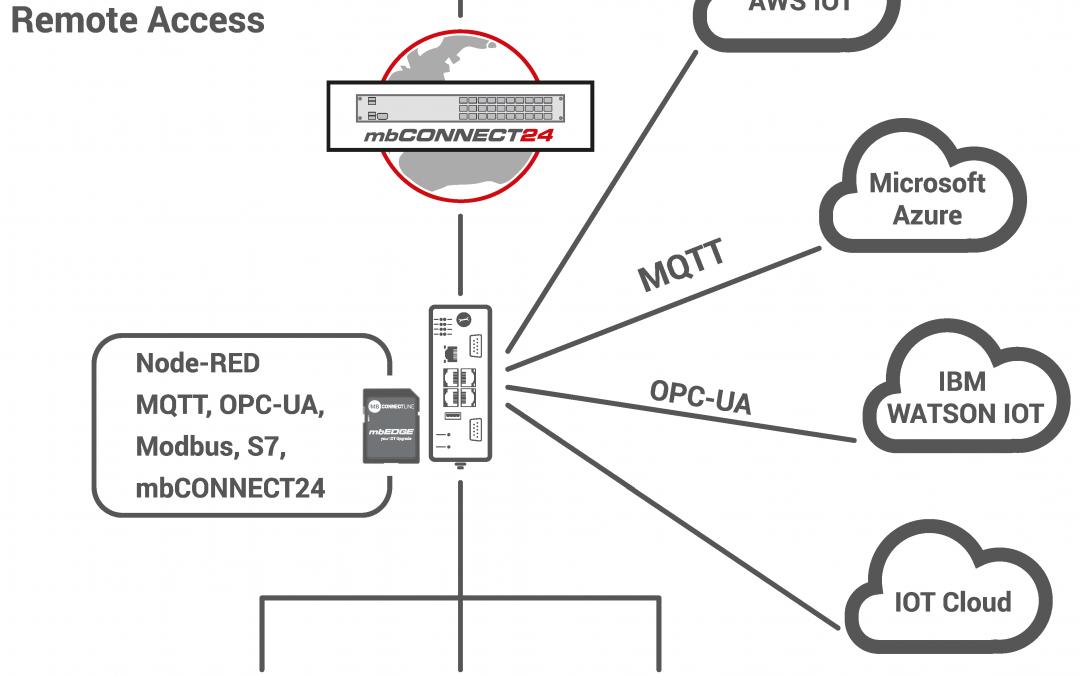 Industrie-Router als Edge Gateway