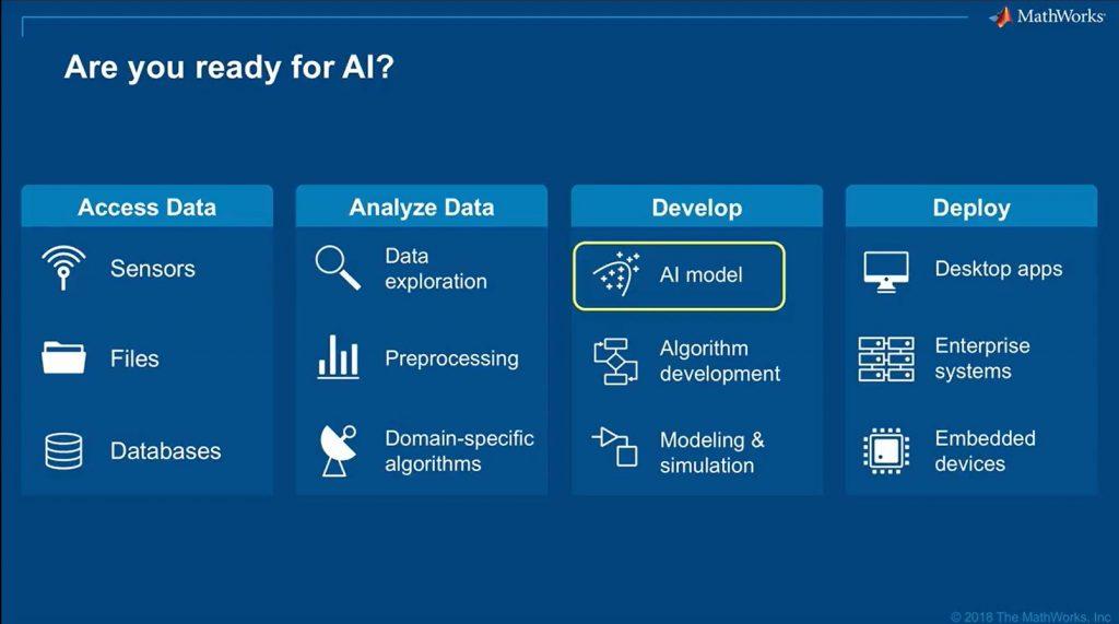 Künstliche Intelligenz als ein Teil eines ausgereiften Design-Prozesses