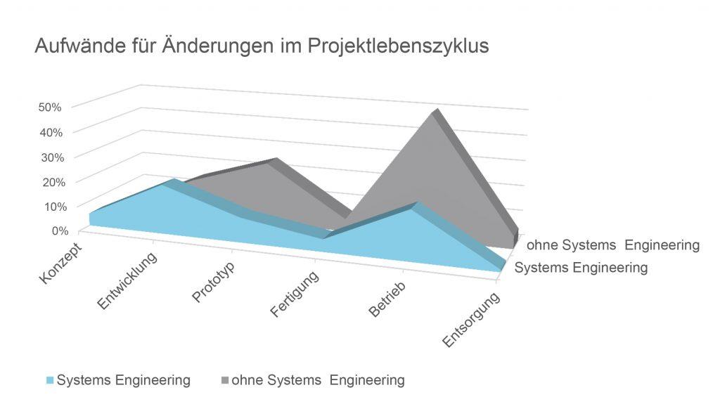 Bild 1  Systems-Engineering-Methoden helfen Unternehmen dabei, die Aufwände für Veränderungen im Produktlebenszyklus gering zu halten.