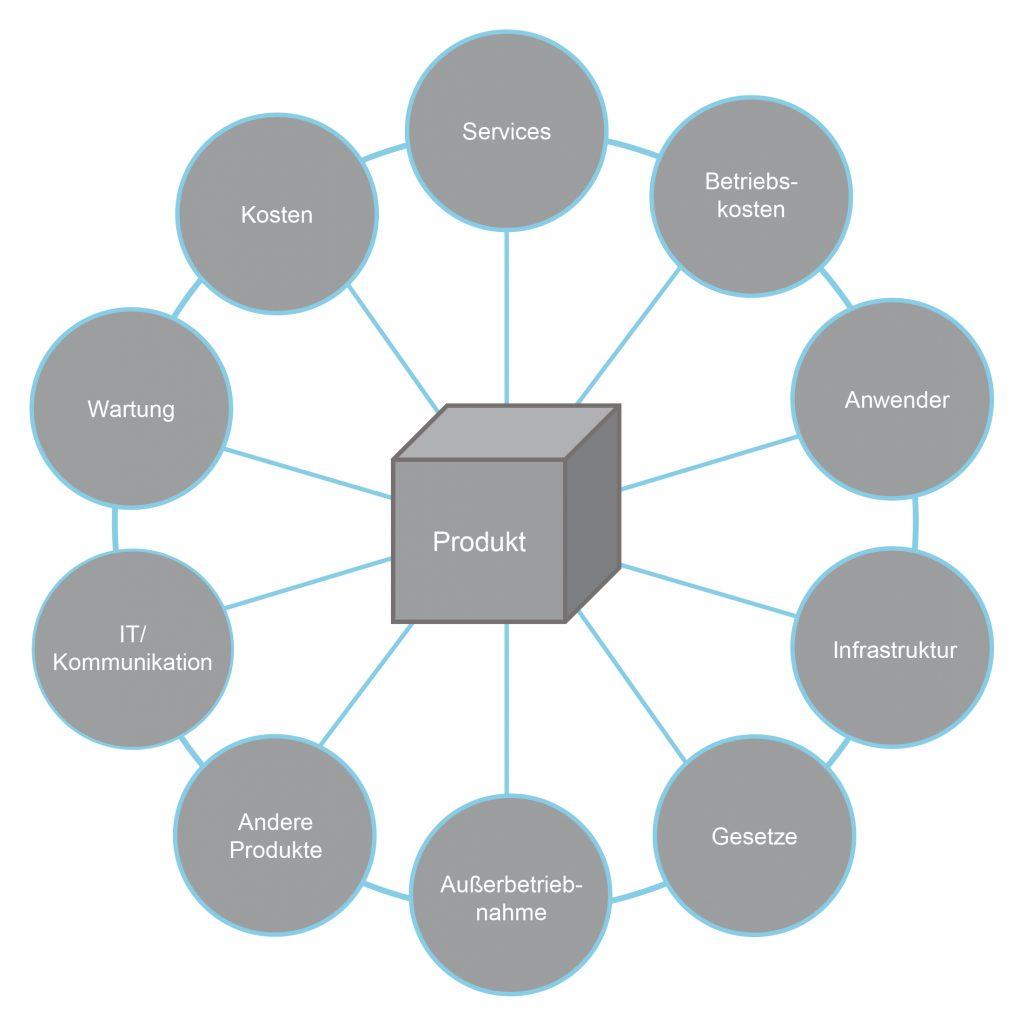 Bild 2  Diverse Stakeholder nehmen Einfluss auf den Entwicklungsprozess und das Endergebnis eines Produkts.