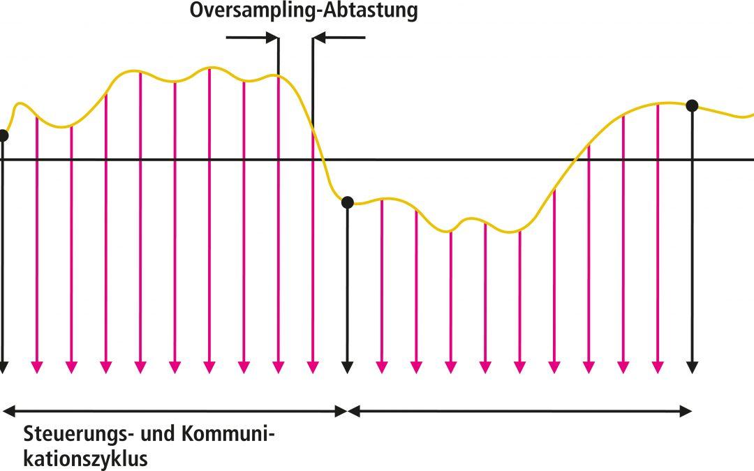 Antriebe kombinieren sehr kurze Regelzyklen mit Mehrfachabtastung