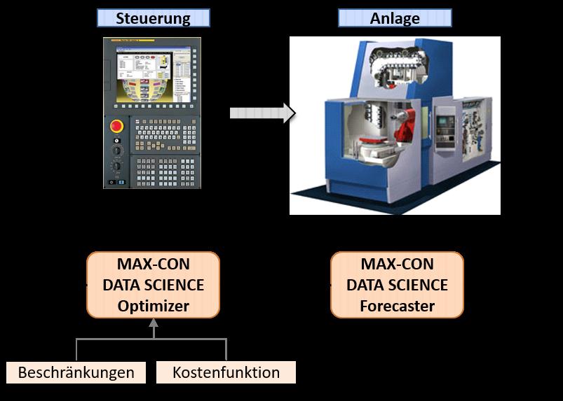 Der Begriff Predictive Control beschreibt die Steuerung eines Prozesses, die automatisch und selbstlernend auf Veränderungen an den Parametern reagiert.