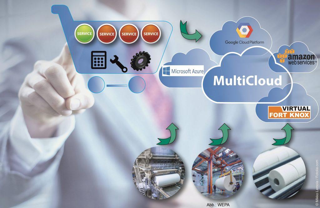 Ziel des Forschungsprojekts MultiCloud ist eine Serviceplattform, die den Aufwand für neue Services verringert sowie deren kostengünstige Nutzung ermöglicht.