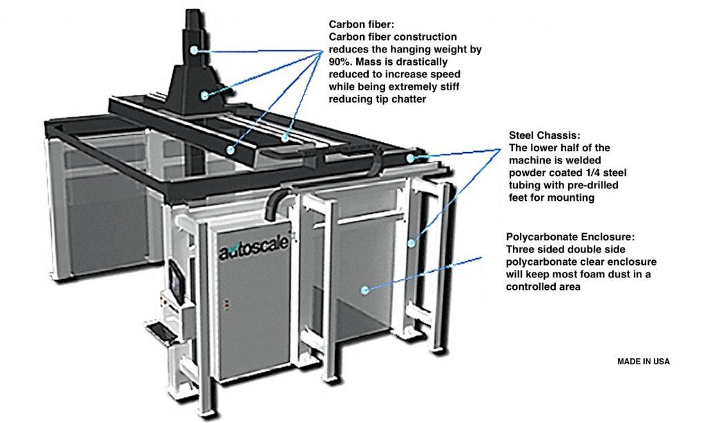 """Das neue CNC-System """"Monster"""" von Autoscale mit Carbonfaser-Portalen, geführt von Thomson-Antriebstechnik."""
