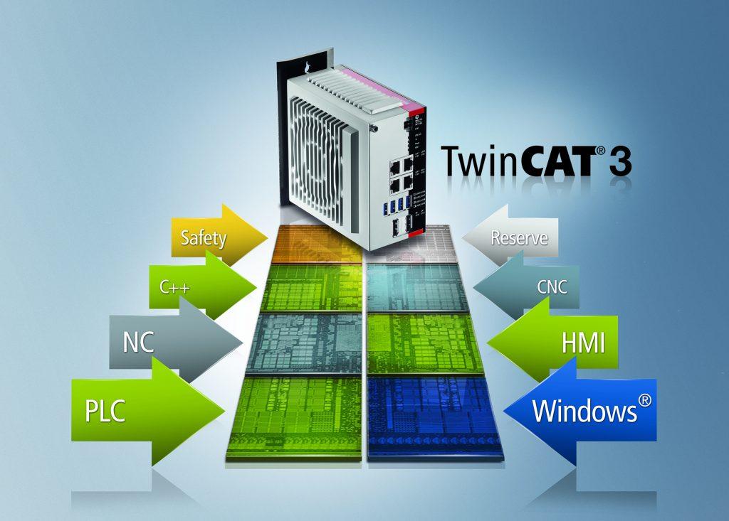 Das nun noch feiner skalierbare IPC-Spektrum von Beckhoff – hier der C6030 – nutzt die Möglichkeiten moderner Multicore-Technologien in Verbindung mit der hierfür ideal ausgelegten Software TwinCAT 3 optimal aus.