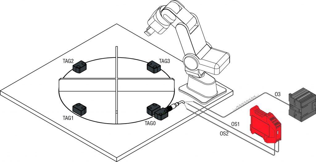 Müssen unterschiedliche Zustände überwacht werden, löst der Sensor diese Aufgabe mit Hilfe der Multi-Tag-Funktion.