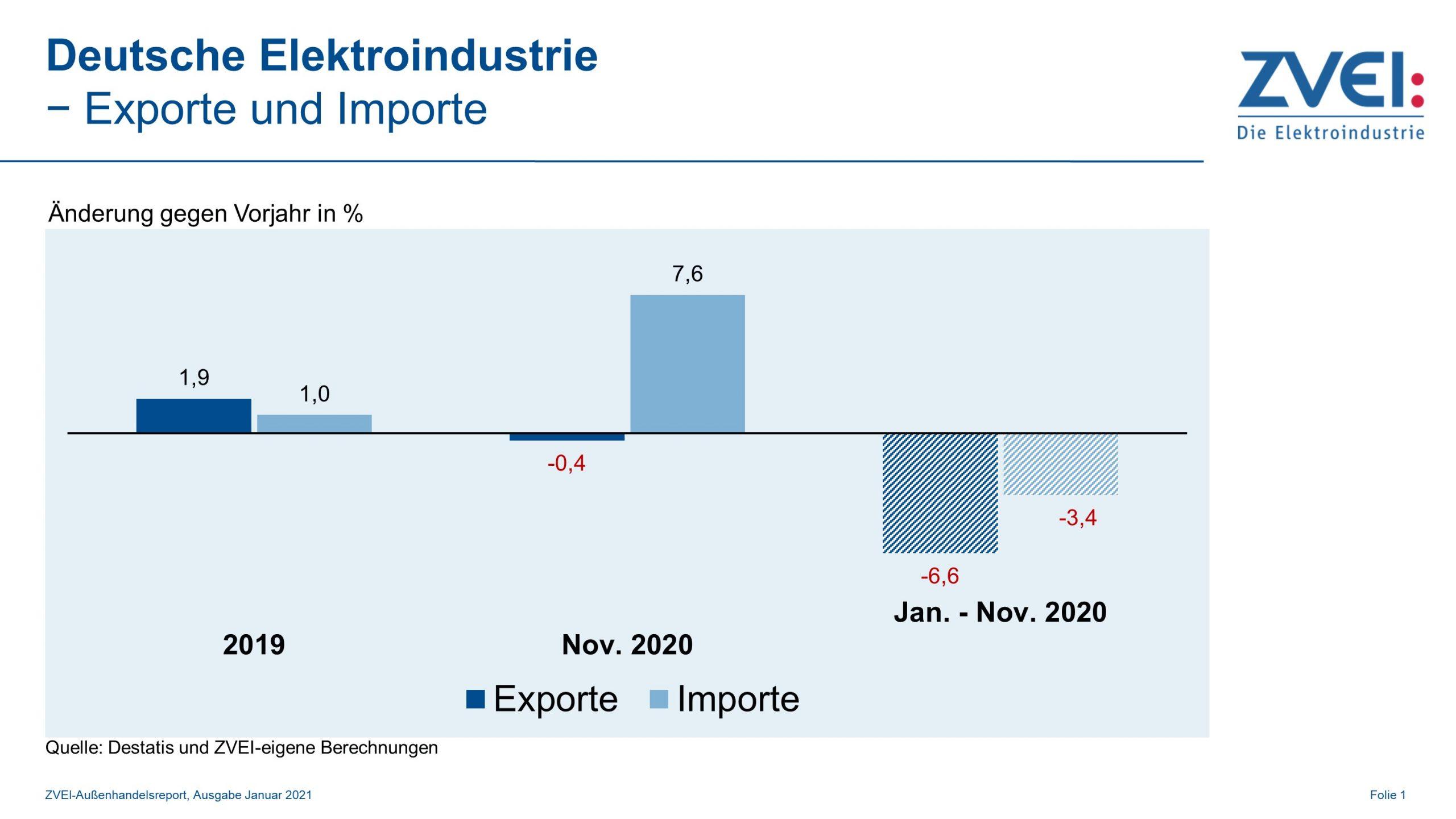 Elektroexporte leicht rückläufig, Importe erholen sich