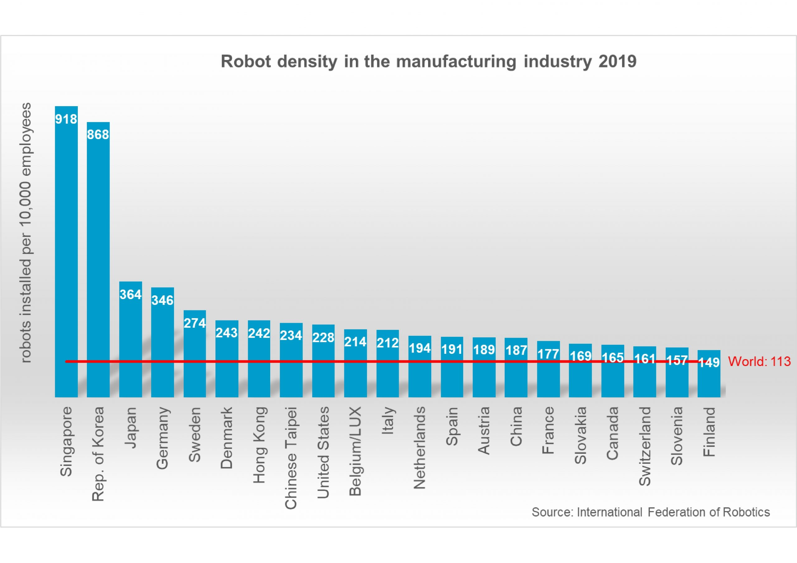 Deutschland zählt zu den Top-10 automatisierten Ländern weltweit